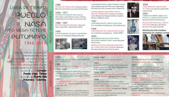 Línea de tiempo Pueblo Nasa del Corredor Pto Vega Teteye (1948-2017)